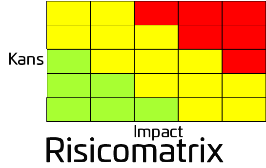 Risicomatrix