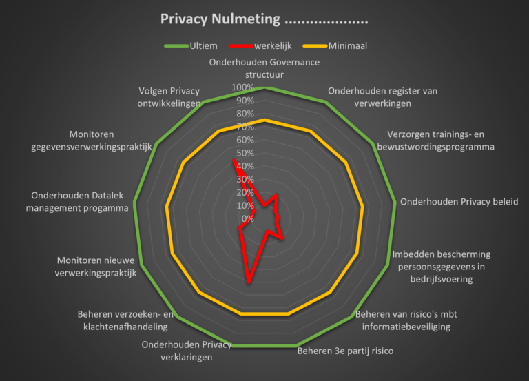 privacy nulmeting infographic